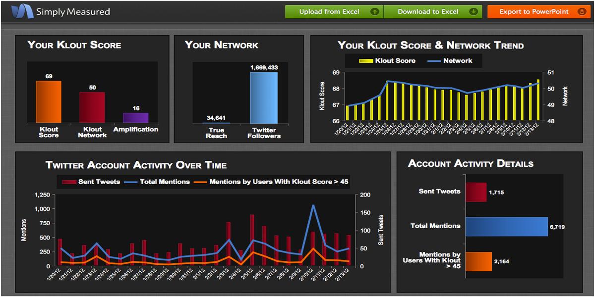 Analyse des médias sociaux avec Simply Measured