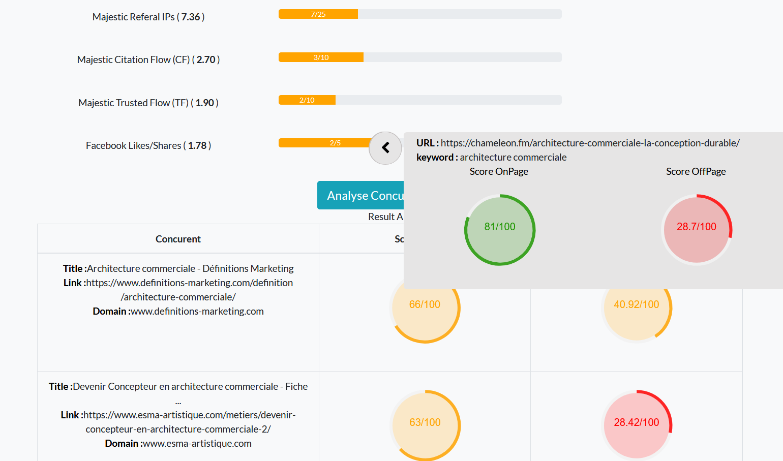 Analyse concurrentielle SEO des écarts OffPage